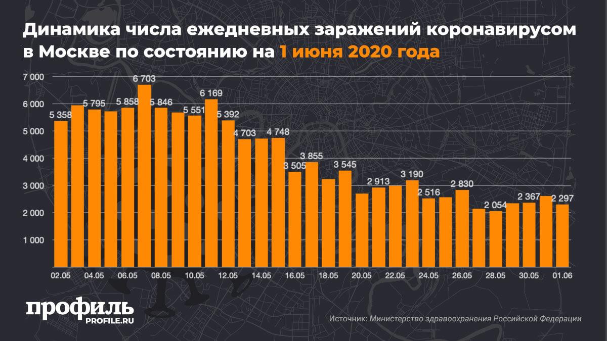 Динамика числа ежедневных заражений коронавирусом в Москве по состоянию на 1 июня 2020 года