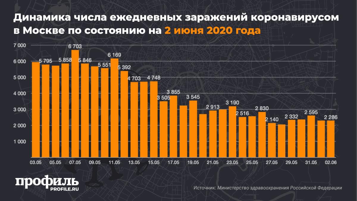 Динамика числа ежедневных заражений коронавирусом в Москве по состоянию на 2 июня 2020 года