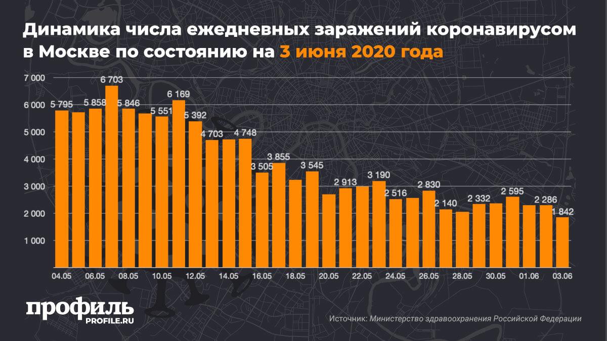Динамика числа ежедневных заражений коронавирусом в Москве по состоянию на 3 июня 2020 года