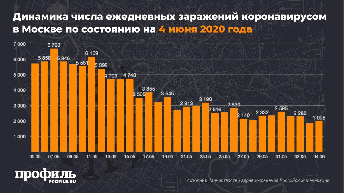 Динамика числа ежедневных заражений коронавирусом в Москве по состоянию на 4 июня 2020 года