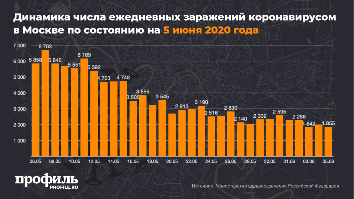 Динамика числа ежедневных заражений коронавирусом в Москве по состоянию на 5 июня 2020 года