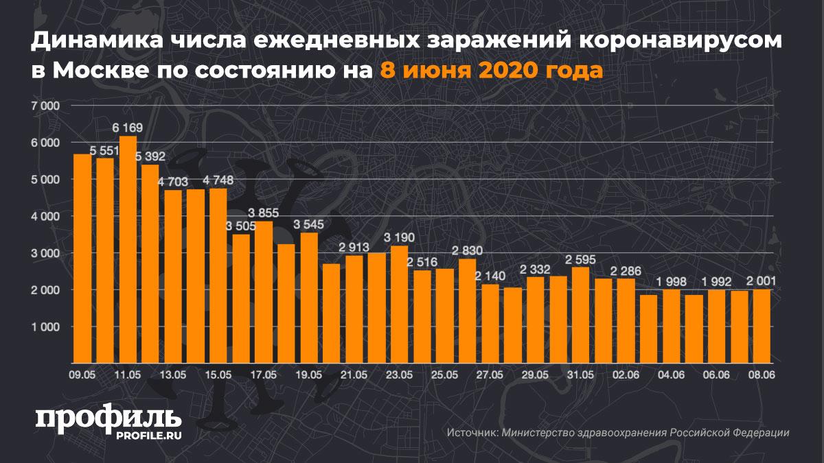 Динамика числа ежедневных заражений коронавирусом в Москве по состоянию на 8 июня 2020 года