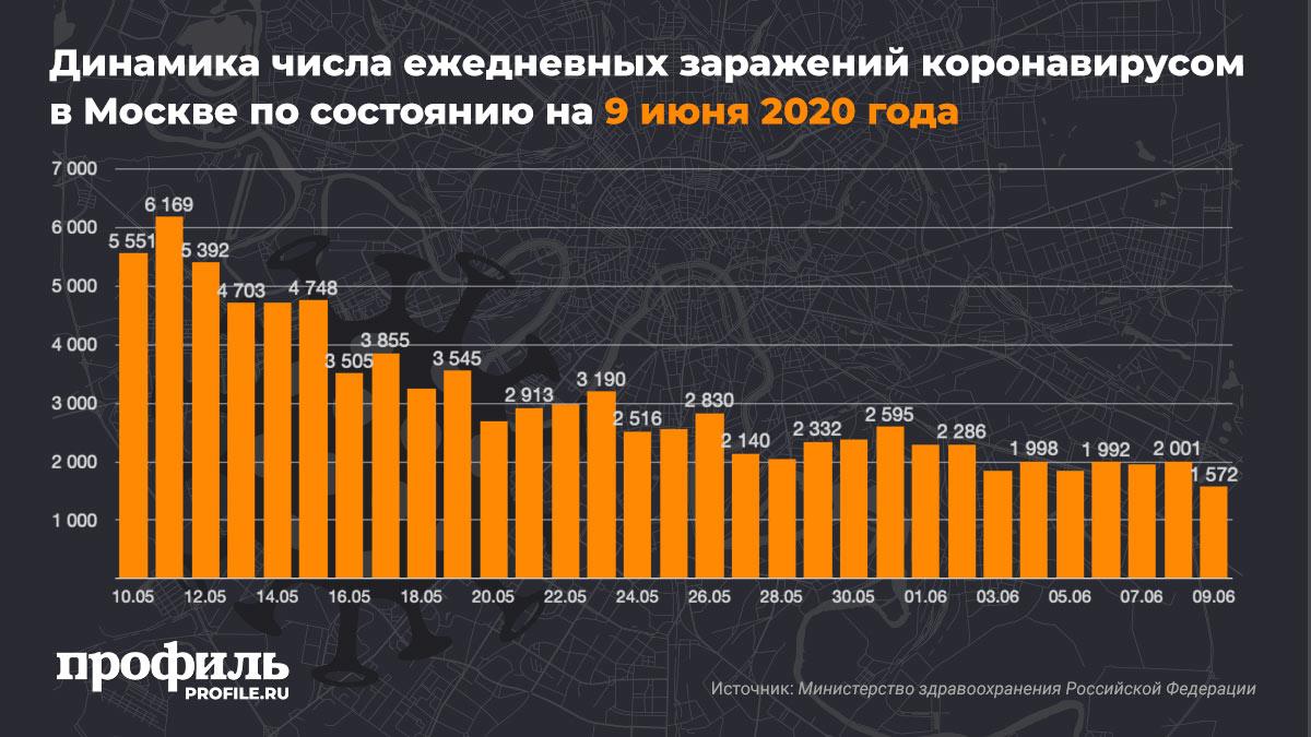 Динамика числа ежедневных заражений коронавирусом в Москве по состоянию на 9 июня 2020 года
