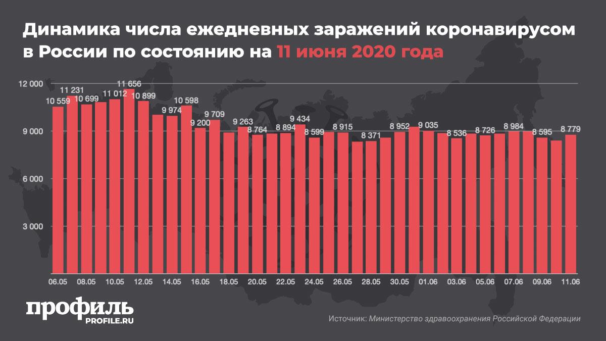 Динамика числа ежедневных заражений коронавирусом в России по состоянию на 11 июня 2020 года