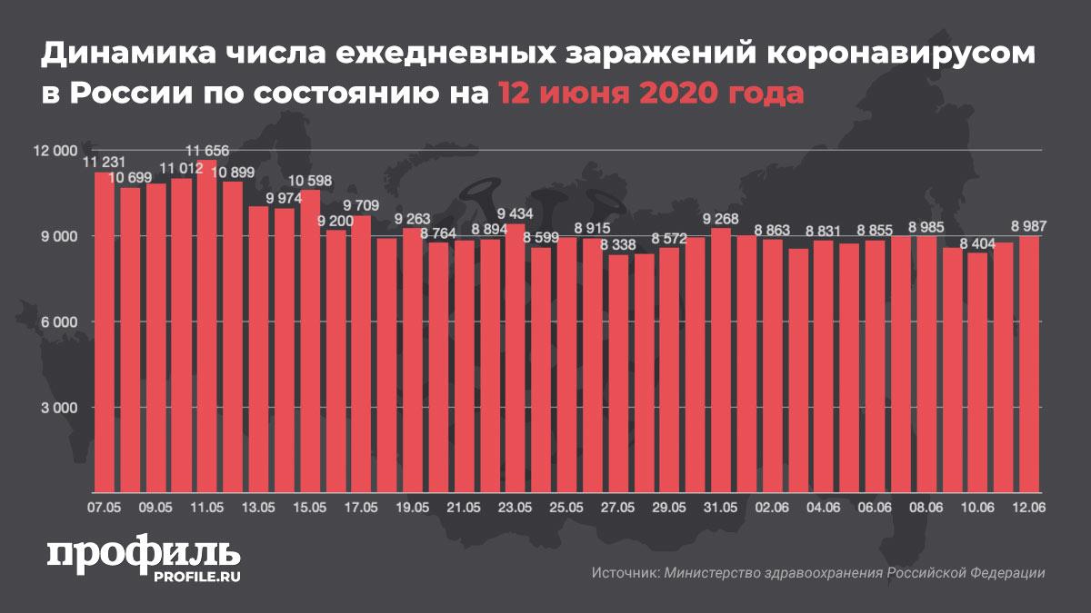 Динамика числа ежедневных заражений коронавирусом в России по состоянию на 12 июня 2020 года