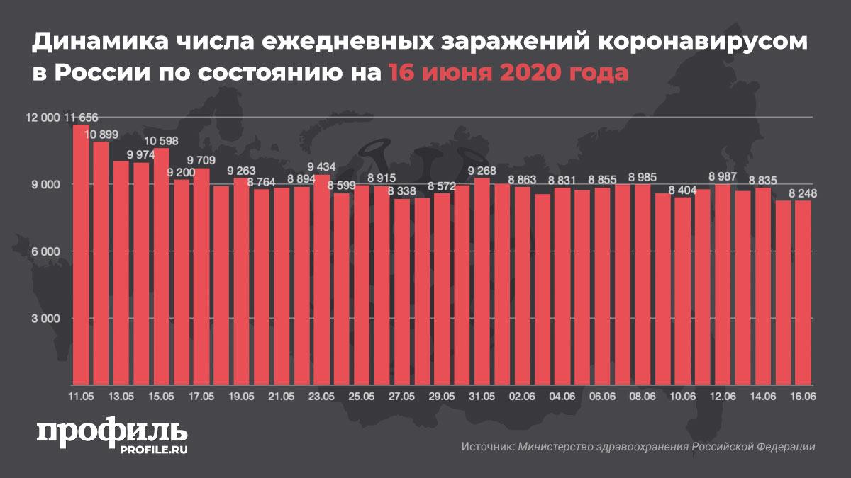 Динамика числа ежедневных заражений коронавирусом в России по состоянию на 16 июня 2020 года