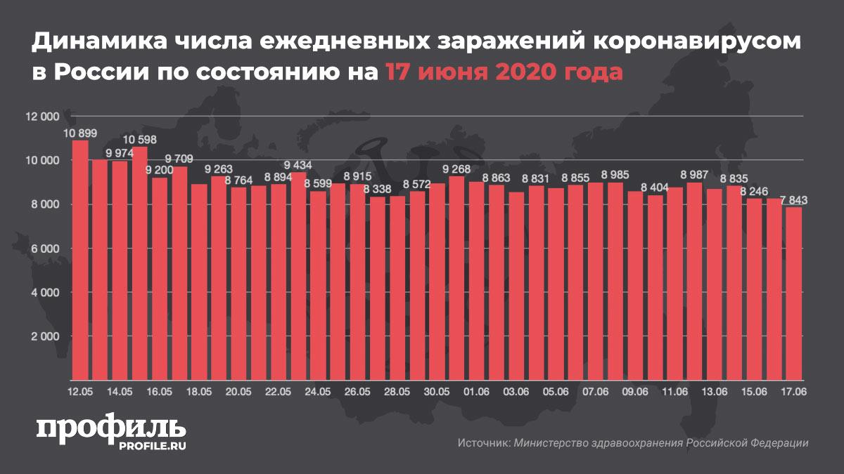 Динамика числа ежедневных заражений коронавирусом в России по состоянию на 17 июня 2020 года