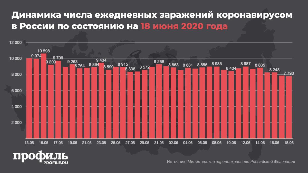 Динамика числа ежедневных заражений коронавирусом в России по состоянию на 18 июня 2020 года