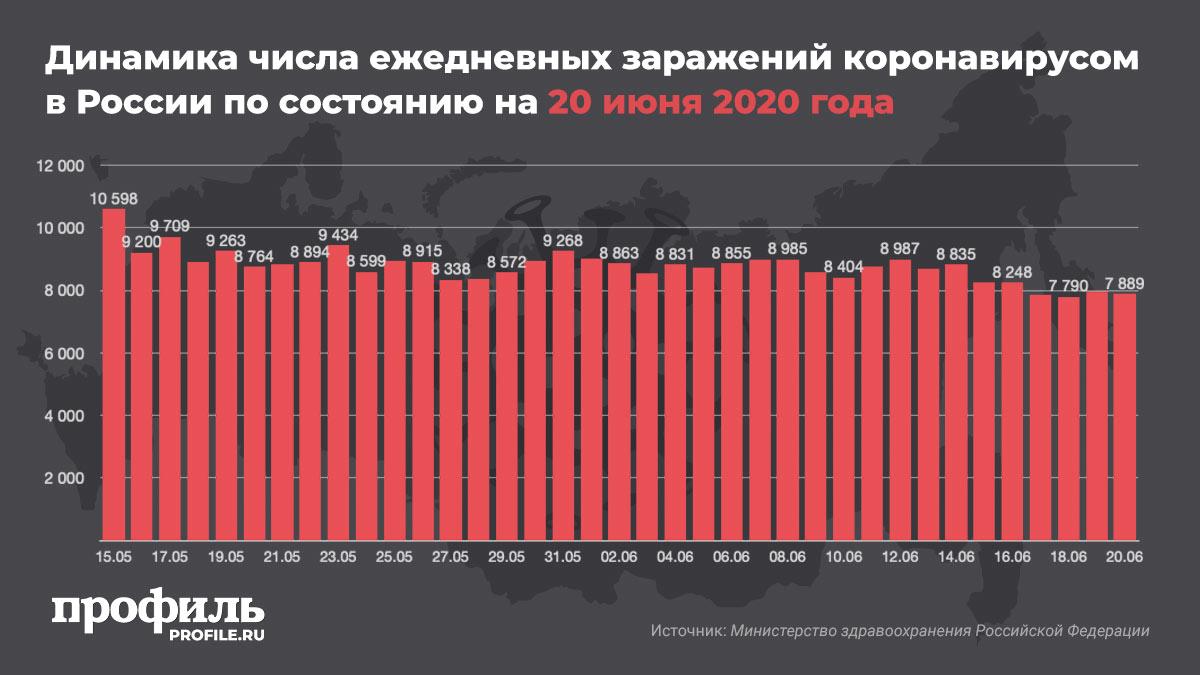 Динамика числа ежедневных заражений коронавирусом в России по состоянию на 20 июня 2020 года