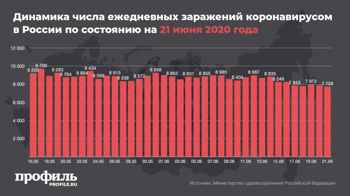 Динамика числа ежедневных заражений коронавирусом в России по состоянию на 21 июня 2020 года