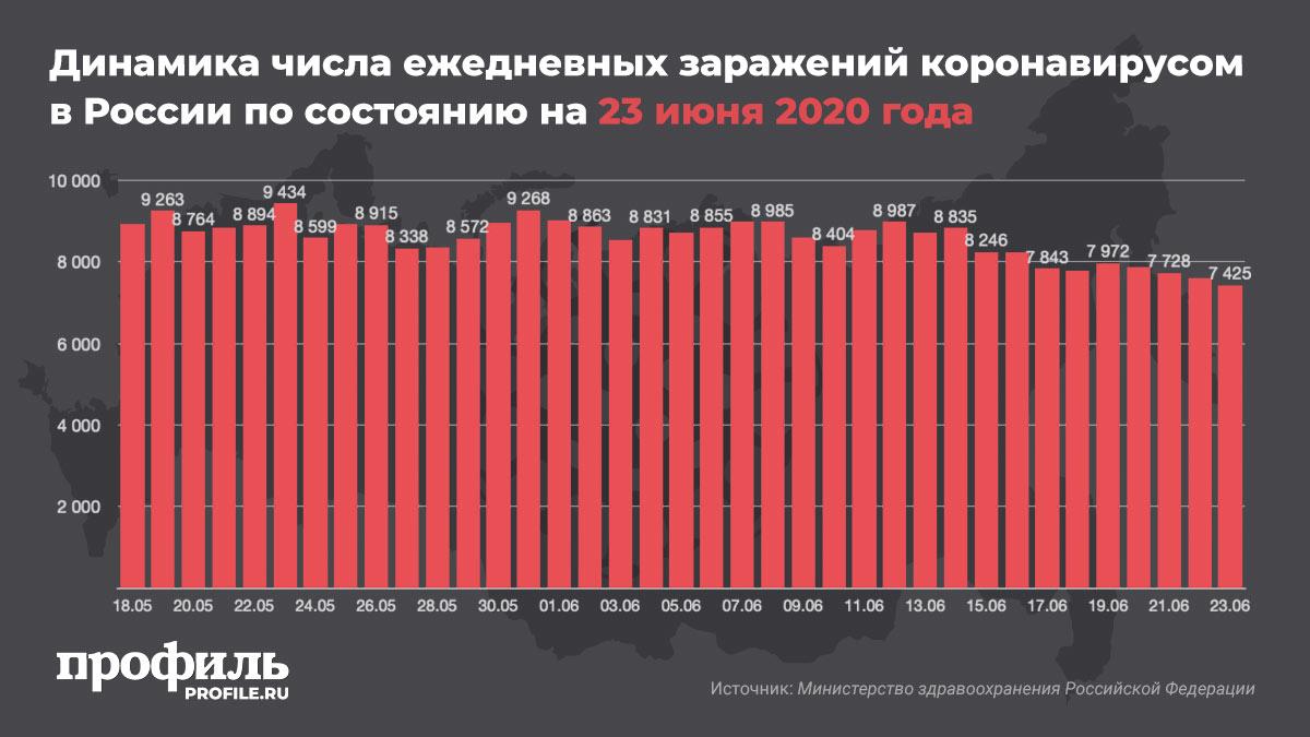 Динамика числа ежедневных заражений коронавирусом в России по состоянию на 23 июня 2020 года