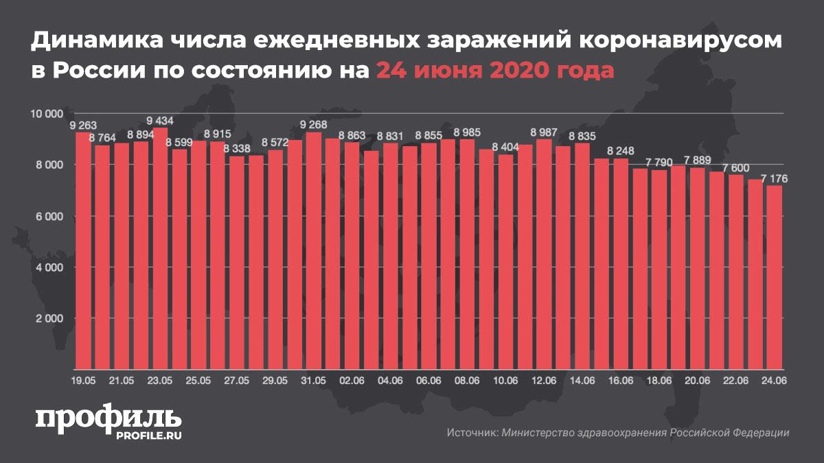 Динамика числа ежедневных заражений коронавирусом в России по состоянию на 24 июня 2020 года