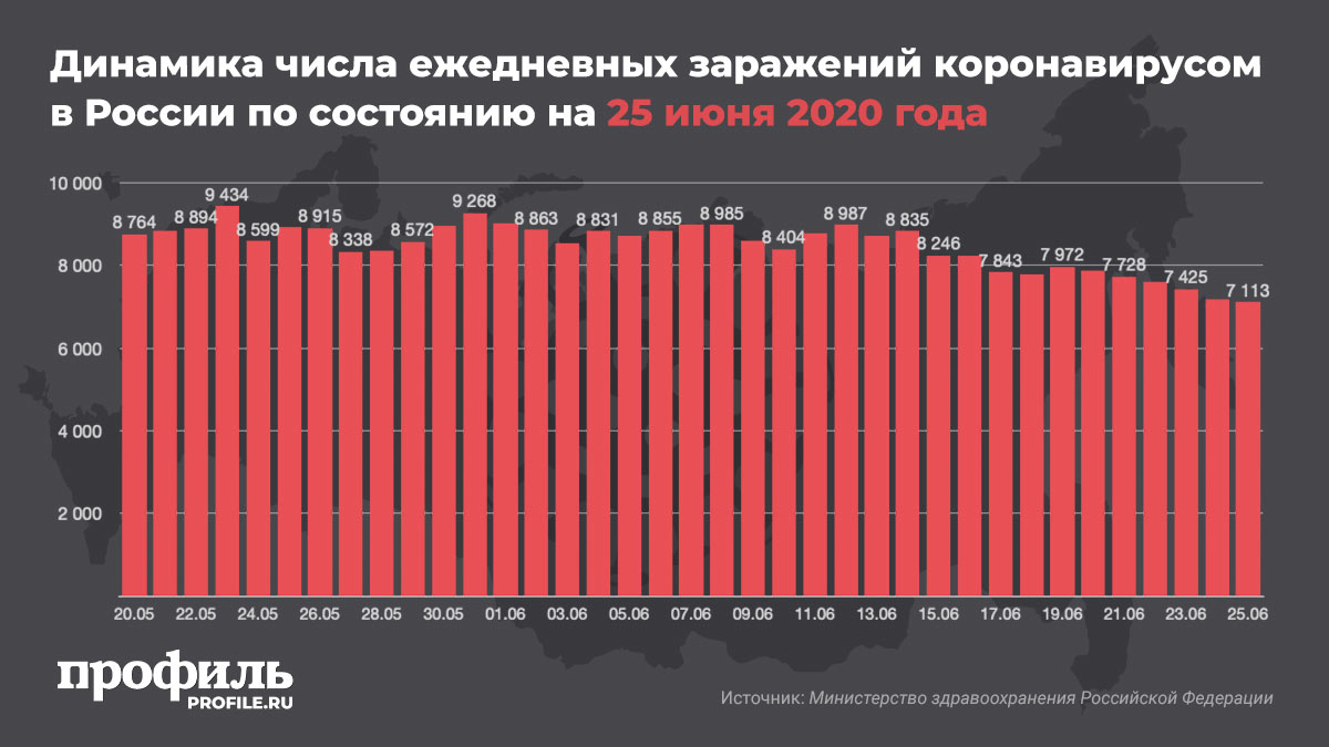 Динамика числа ежедневных заражений коронавирусом в России по состоянию на 25 июня 2020 года
