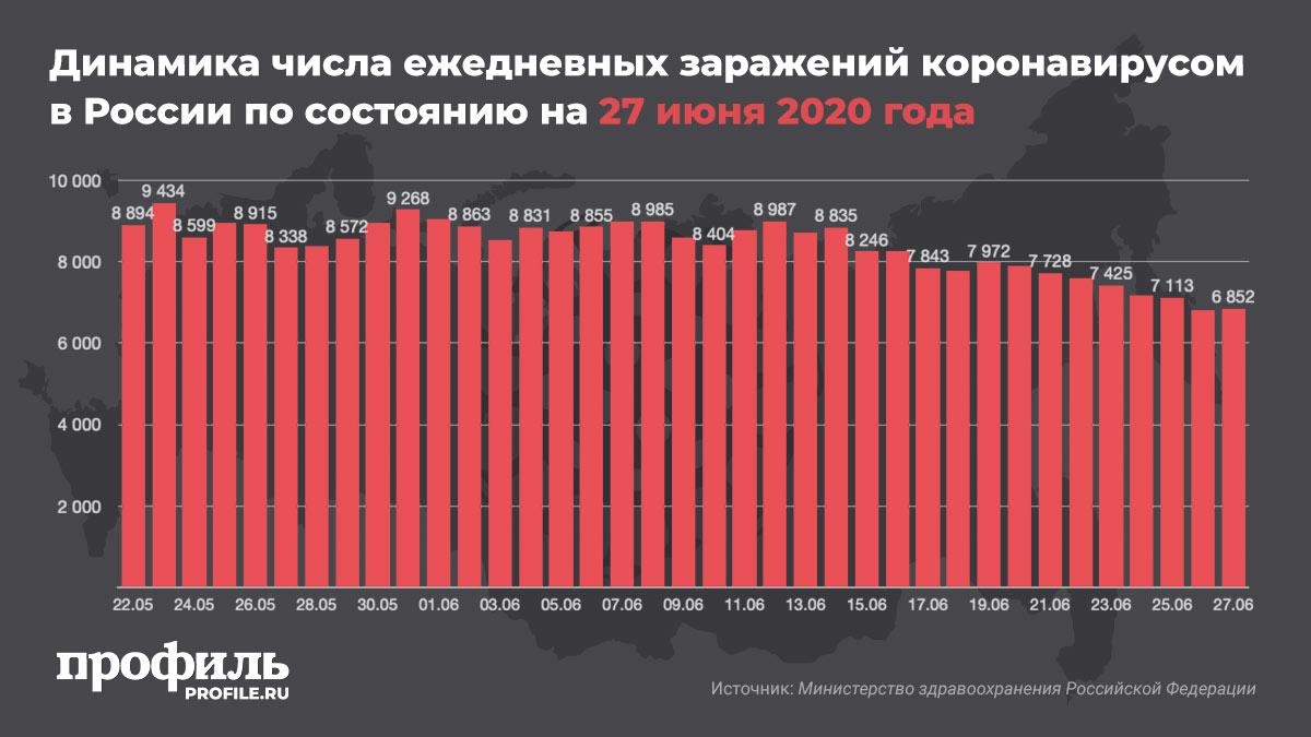 Динамика числа ежедневных заражений коронавирусом в России по состоянию на 27 июня 2020 года