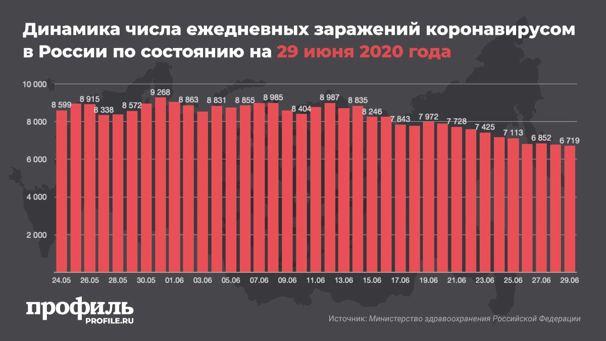 Динамика числа ежедневных заражений коронавирусом в России по состоянию на 29 июня 2020 года