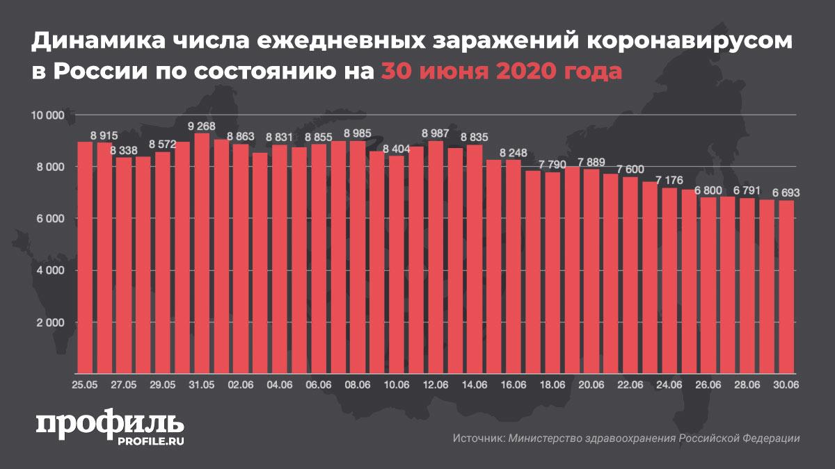 Динамика числа ежедневных заражений коронавирусом в России по состоянию на 30 июня 2020 года