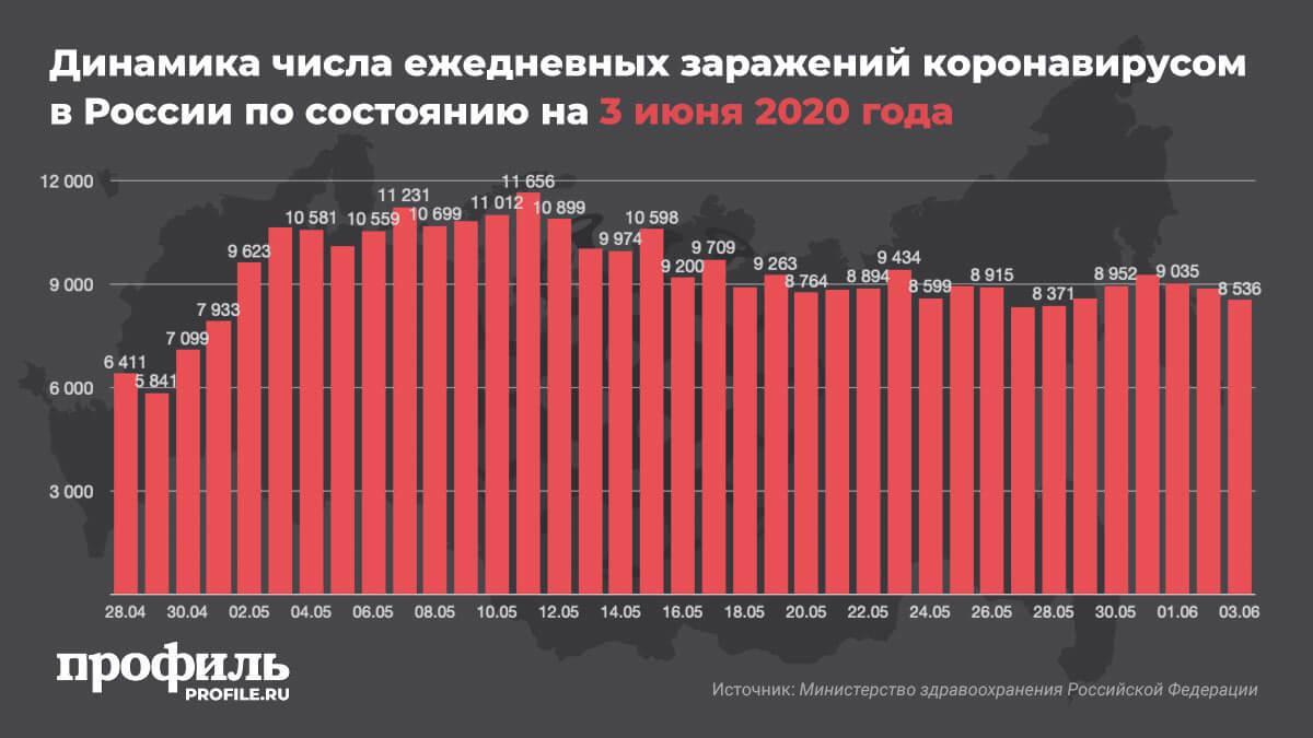 Динамика числа ежедневных заражений коронавирусом в России по состоянию на 3 июня 2020 года