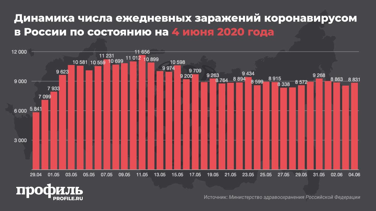 Динамика числа ежедневных заражений коронавирусом в России по состоянию на 4 июня 2020 года