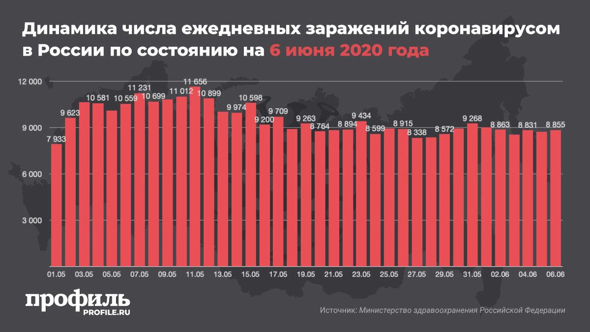 Динамика числа ежедневных заражений коронавирусом в России по состоянию на 6 июня 2020 года