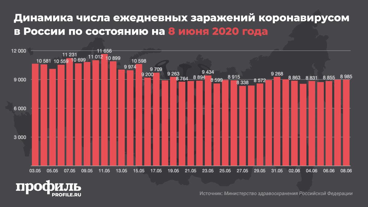 Динамика числа ежедневных заражений коронавирусом в России по состоянию на 8 июня 2020 года