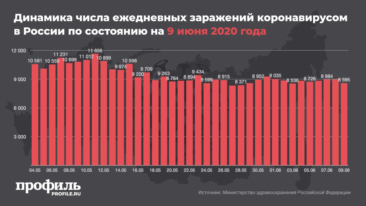 Динамика числа ежедневных заражений коронавирусом в России по состоянию на 9 июня 2020 года