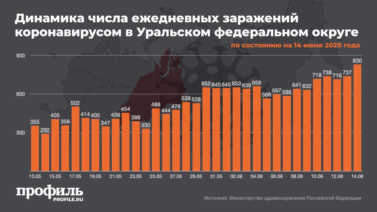 Динамика числа ежедневных заражений коронавирусом в Уральском федеральном округе на 14 июня 2020