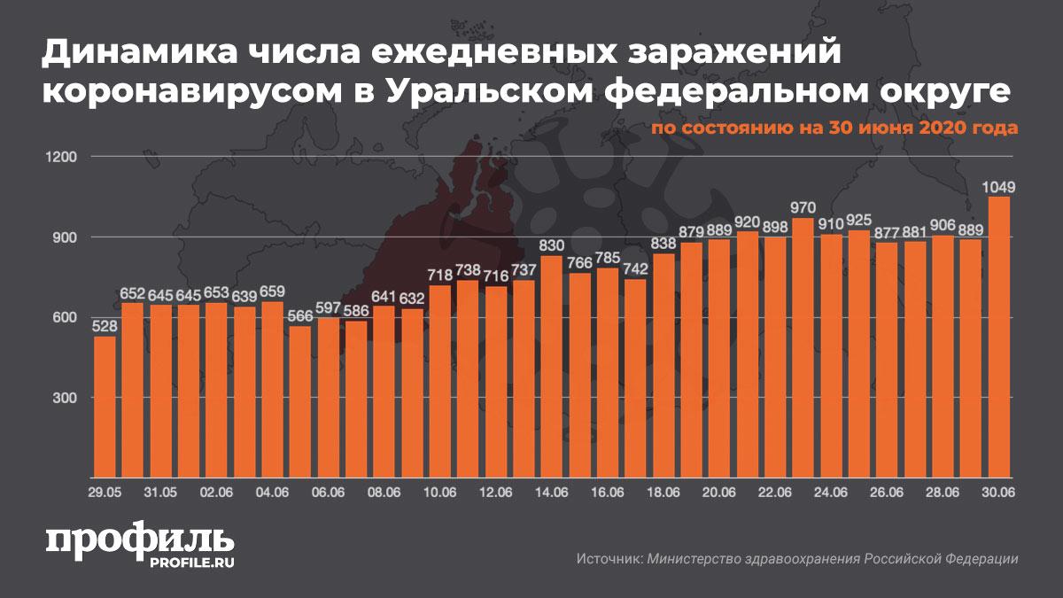 Динамика числа ежедневных заражений коронавирусом в Уральском федеральном округе на 30 июня 2020 года
