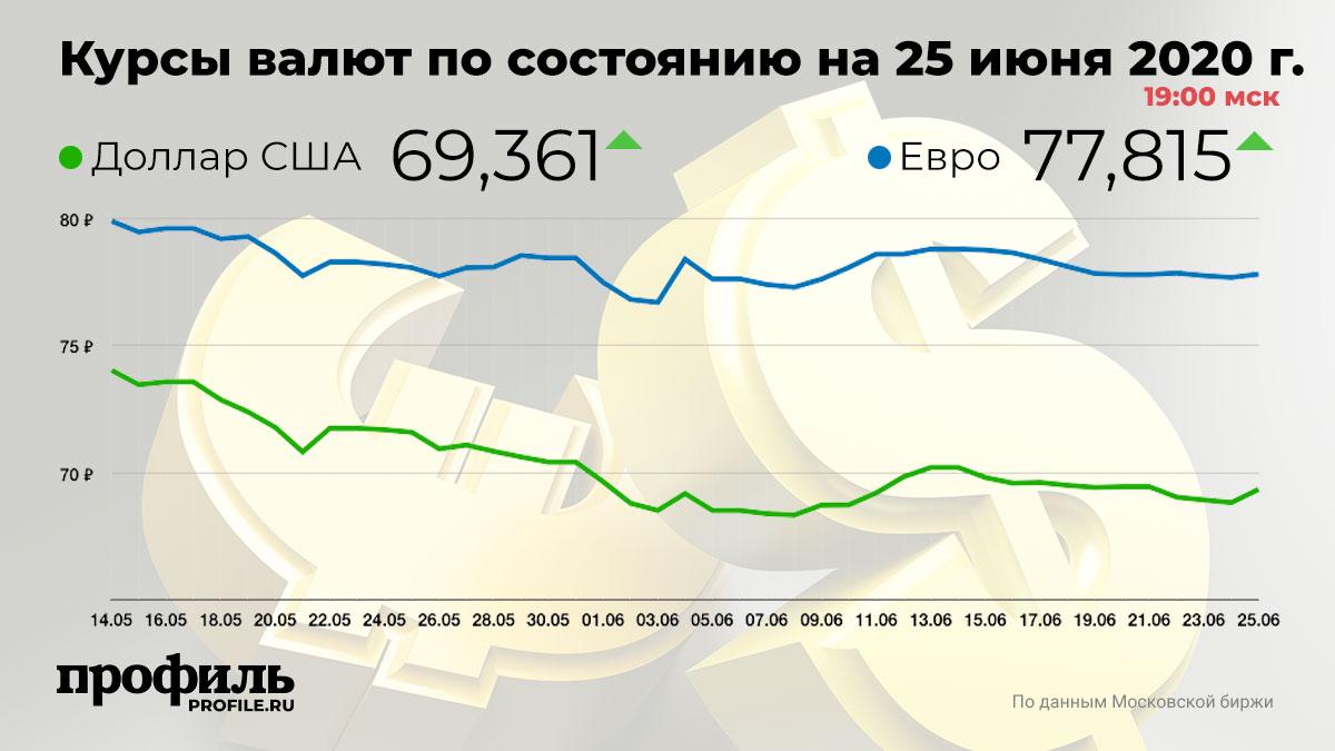 Курсы валют по состоянию на 25 июня 2020 г. 19:00 мск