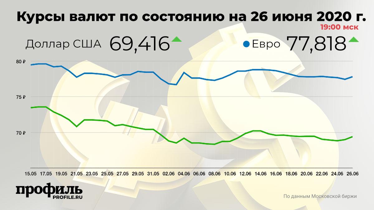 Курсы валют по состоянию на 26 июня 2020 г. 19:00 мск