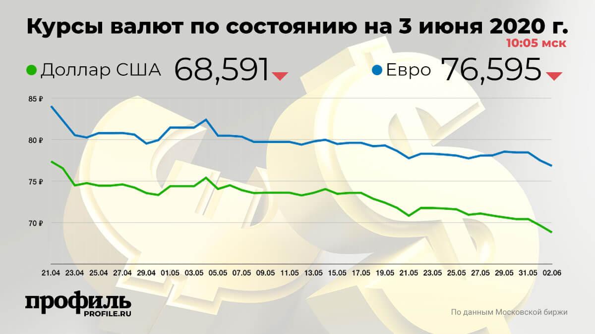 Курсы валют по состоянию на 3 июня 2020 г. 10:05 мск