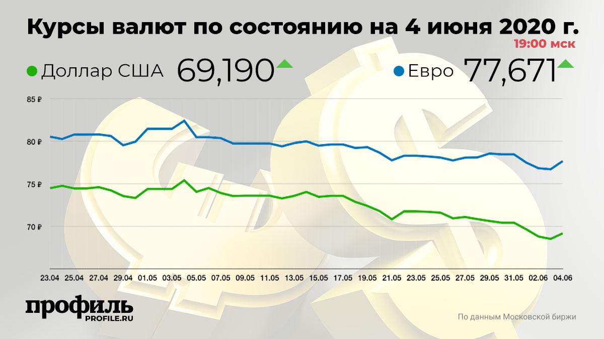 Курсы валют по состоянию на 4 июня 2020 г. 19:00 мск