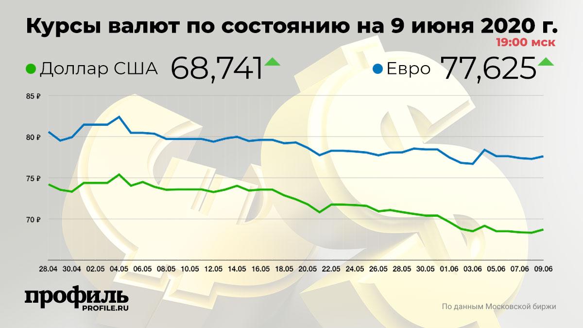 Курсы валют по состоянию на 9 июня 2020 г. 19:00 мск