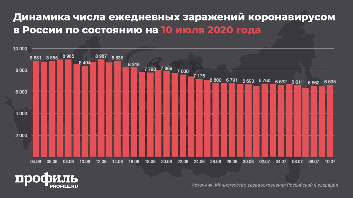 Динамика числа ежедневных заражений коронавирусом в России по состоянию на 10 июля 2020 года
