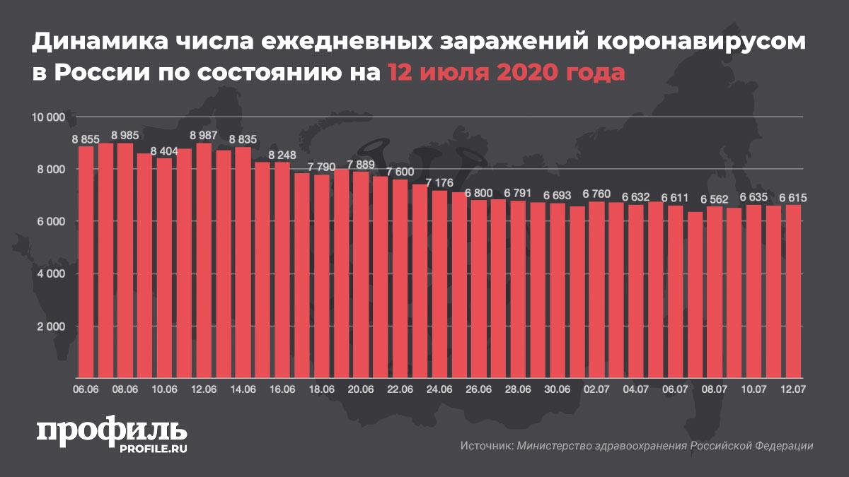 Динамика числа ежедневных заражений коронавирусом в России по состоянию на 12 июля 2020 года