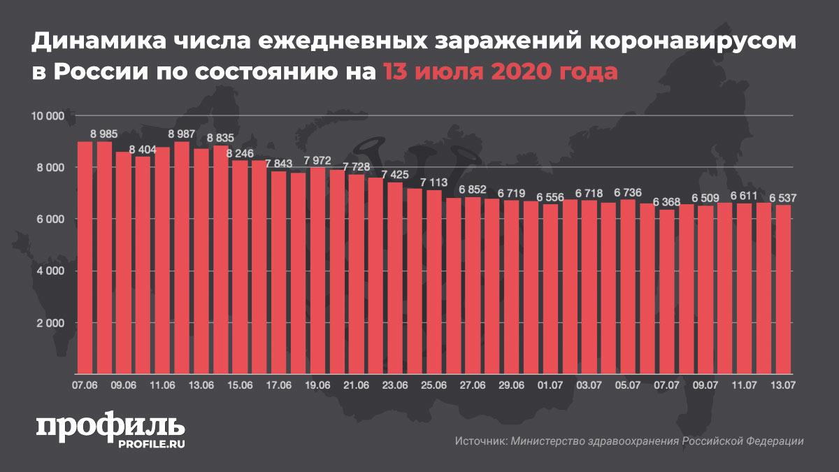 Динамика числа ежедневных заражений коронавирусом в России по состоянию на 13 июля 2020 года
