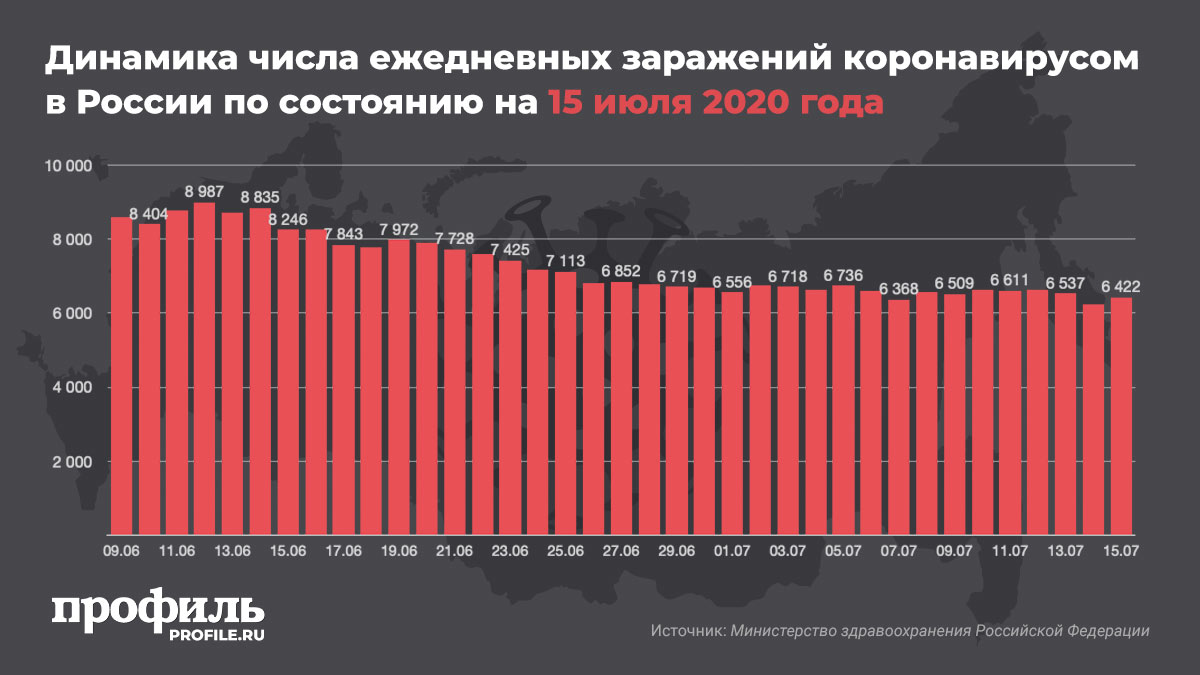 Динамика числа ежедневных заражений коронавирусом в России по состоянию на 15 июля 2020 года