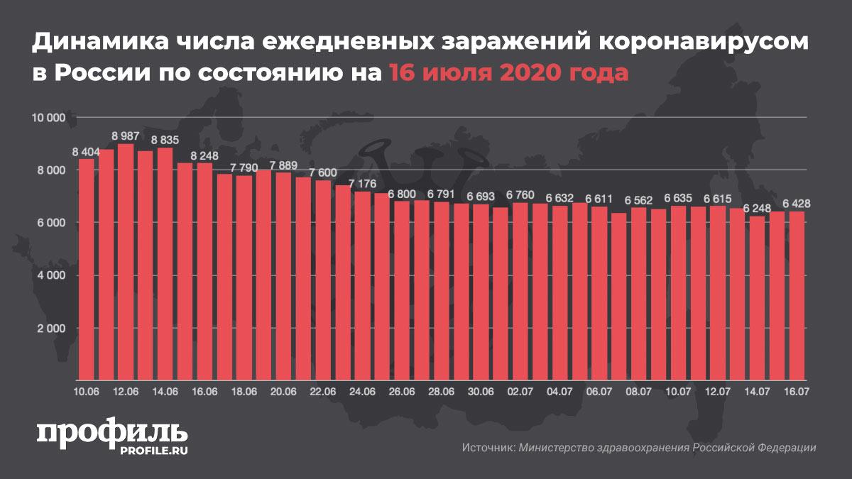 Динамика числа ежедневных заражений коронавирусом в России по состоянию на 16 июля 2020 года