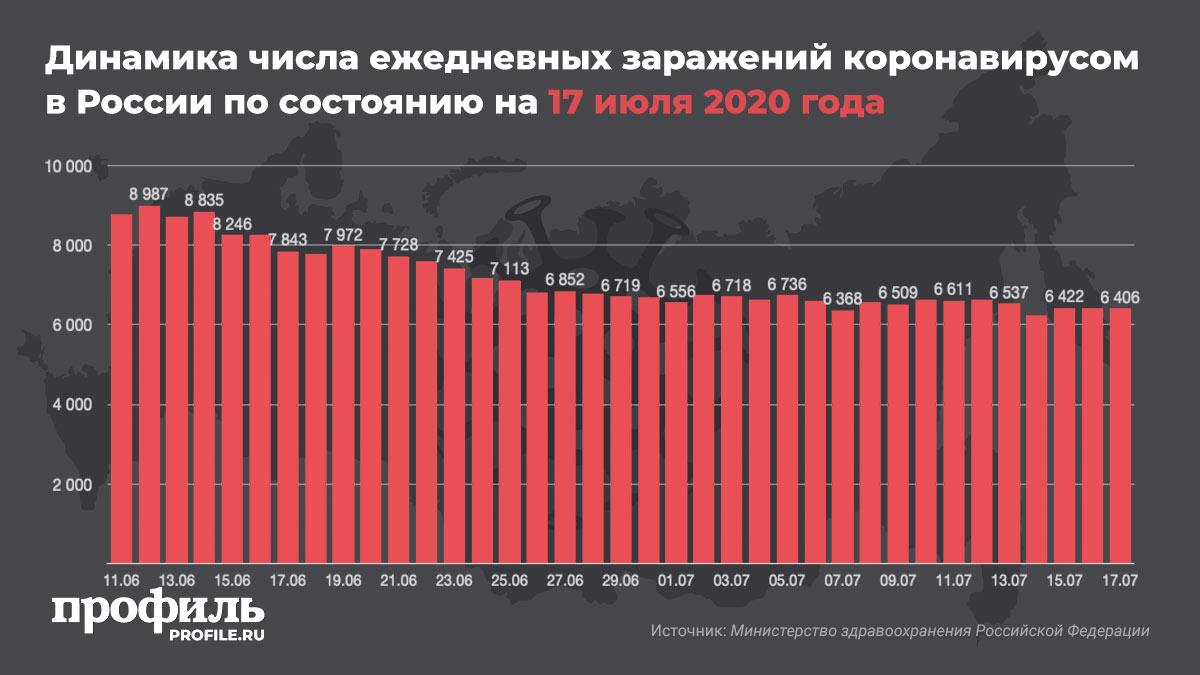 Динамика числа ежедневных заражений коронавирусом в России по состоянию на 17 июля 2020 года