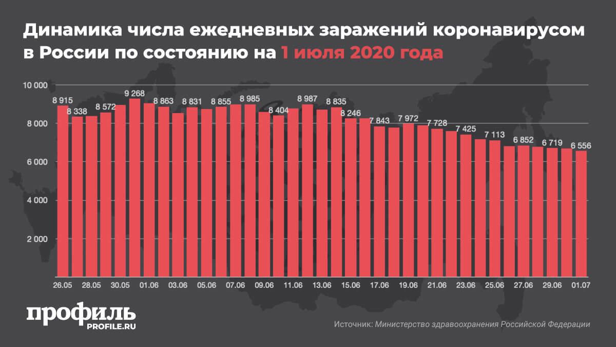 Динамика числа ежедневных заражений коронавирусом в России по состоянию на 1 июля 2020 года