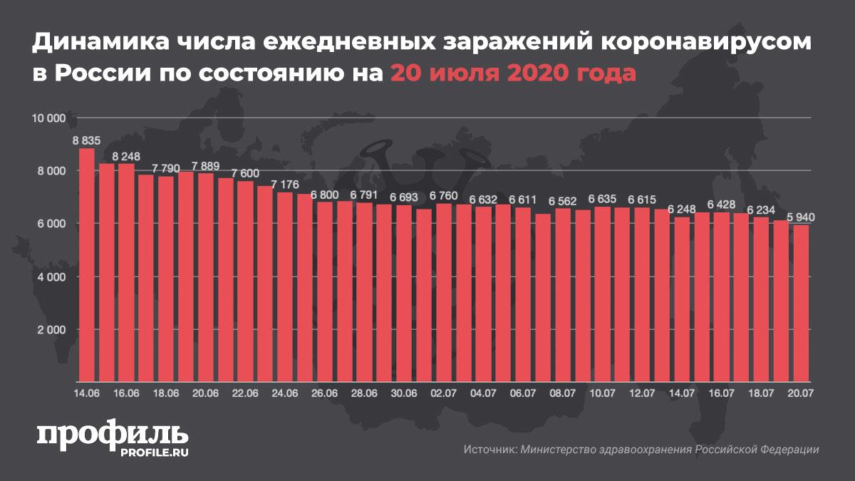 Динамика числа ежедневных заражений коронавирусом в России по состоянию на 20 июля 2020 года