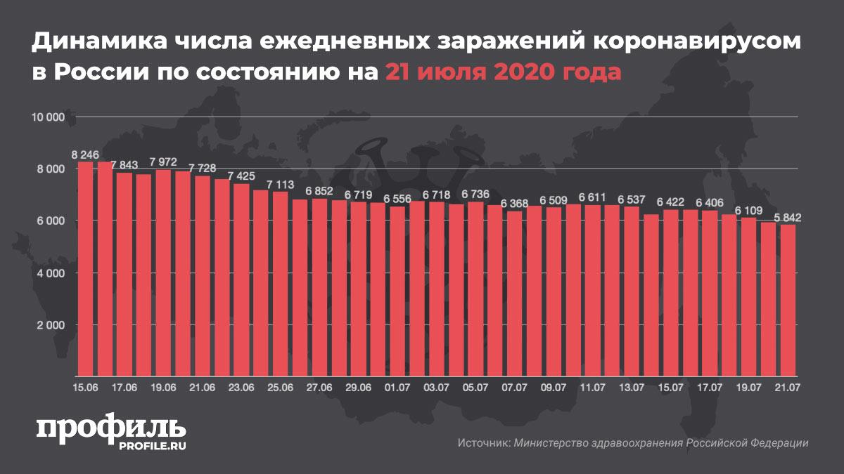 Динамика числа ежедневных заражений коронавирусом в России по состоянию на 21 июля 2020 года