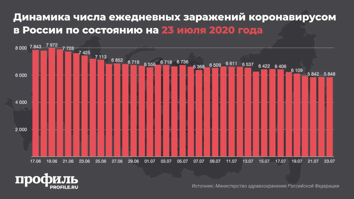 Динамика числа ежедневных заражений коронавирусом в России по состоянию на 23 июля 2020 года