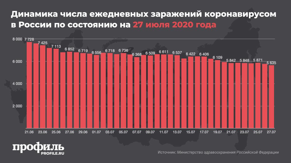 Динамика числа ежедневных заражений коронавирусом в России по состоянию на 27 июля 2020 года