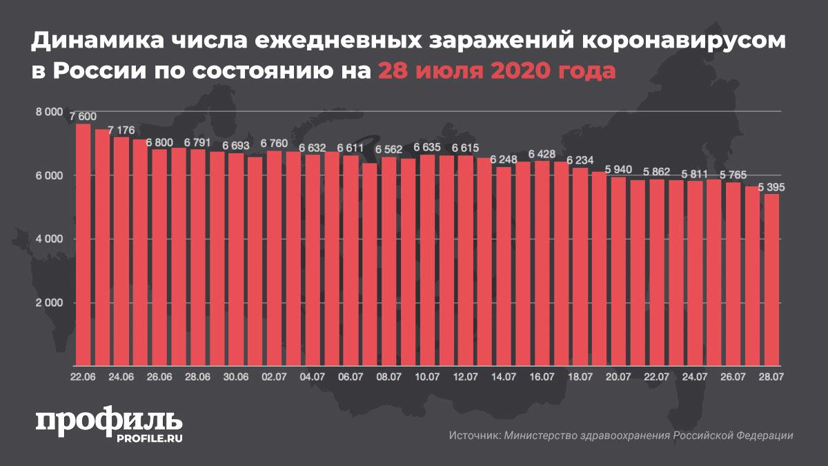Динамика числа ежедневных заражений коронавирусом в России по состоянию на 28 июля 2020 года