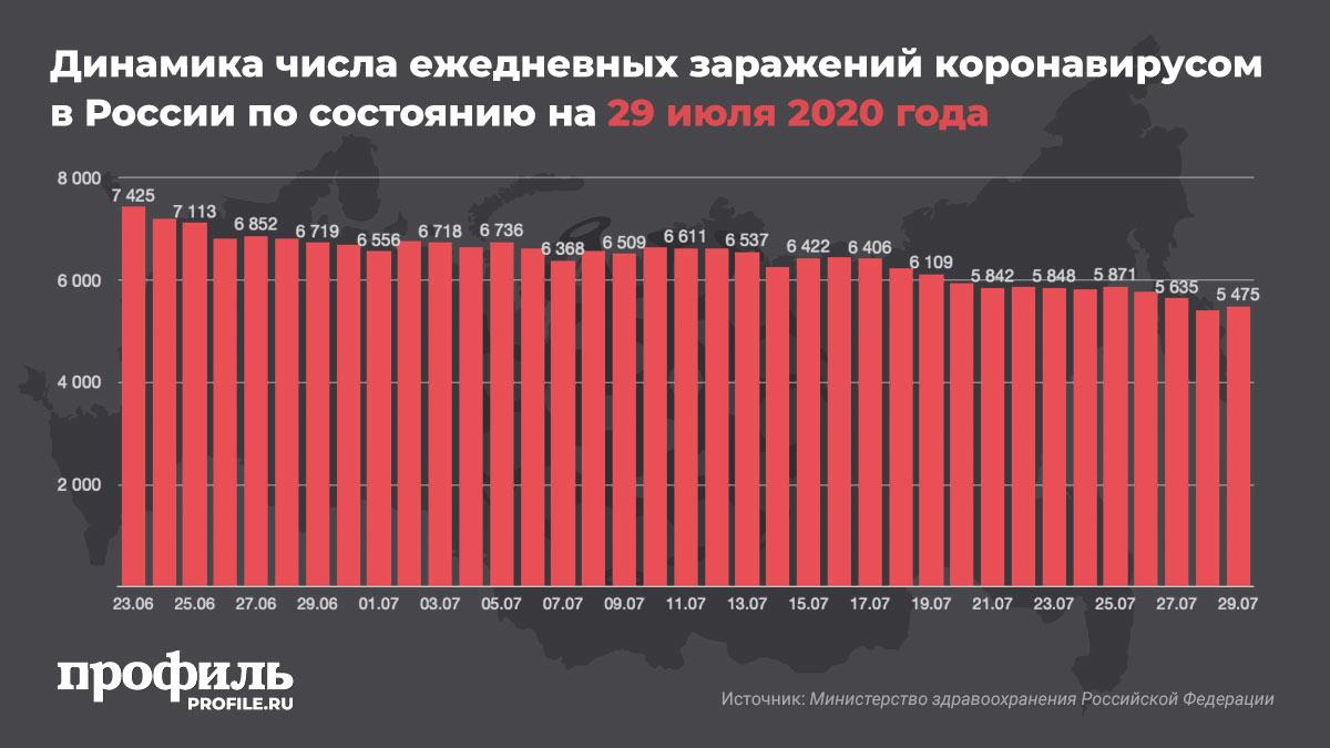 Динамика числа ежедневных заражений коронавирусом в России по состоянию на 29 июля 2020 года