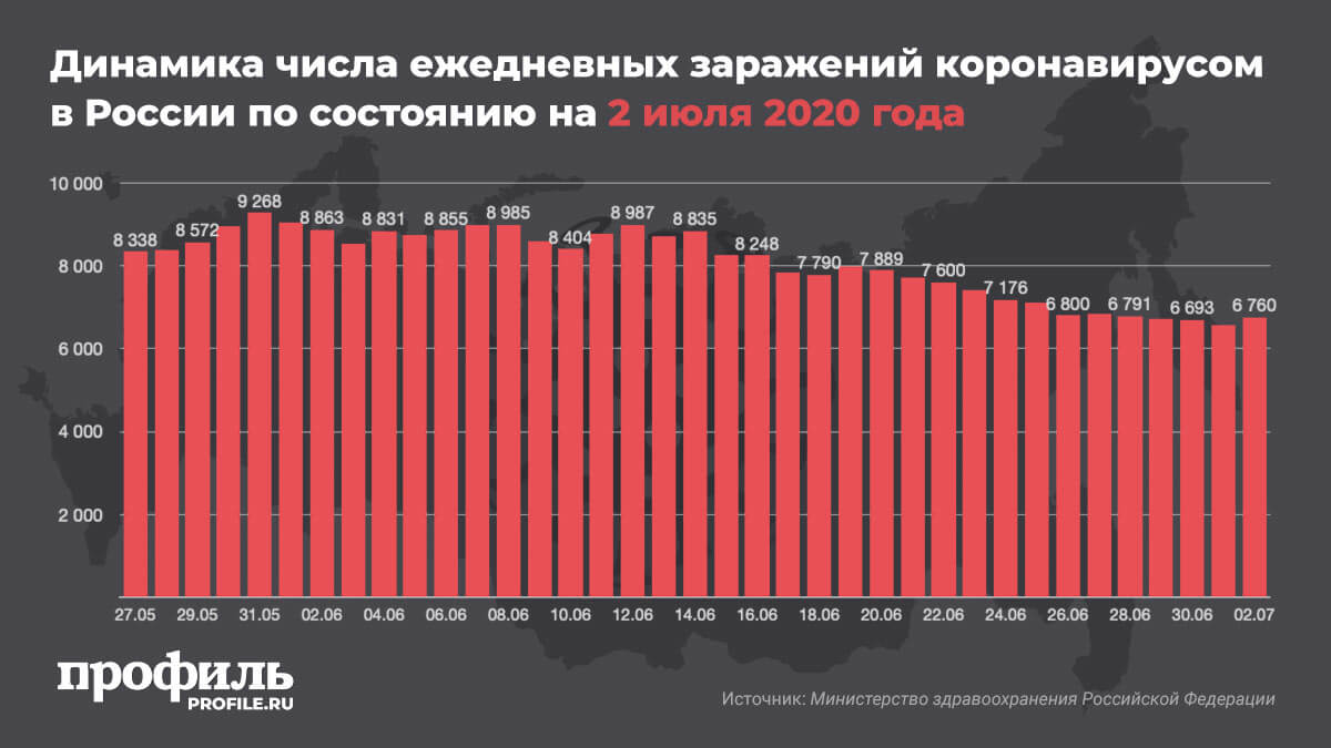 Динамика числа ежедневных заражений коронавирусом в России по состоянию на 2 июля 2020 года