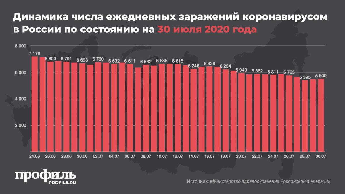 Динамика числа ежедневных заражений коронавирусом в России по состоянию на 30 июля 2020 года