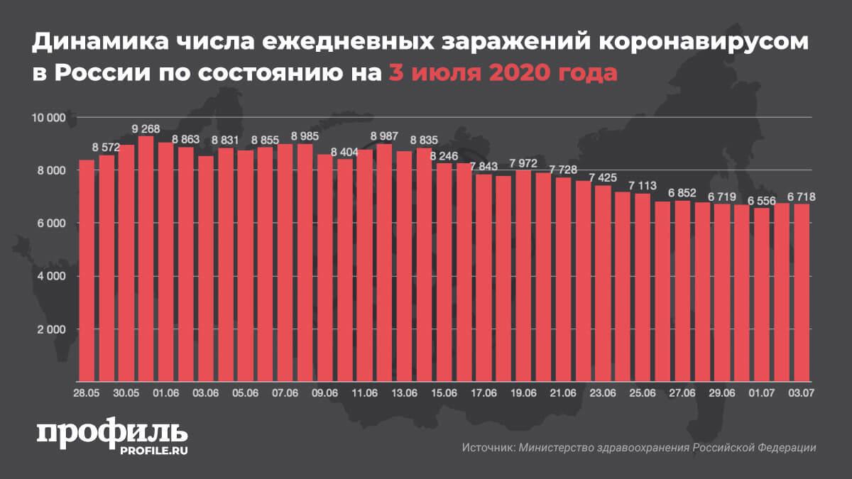 Динамика числа ежедневных заражений коронавирусом в России по состоянию на 3 июля 2020 года