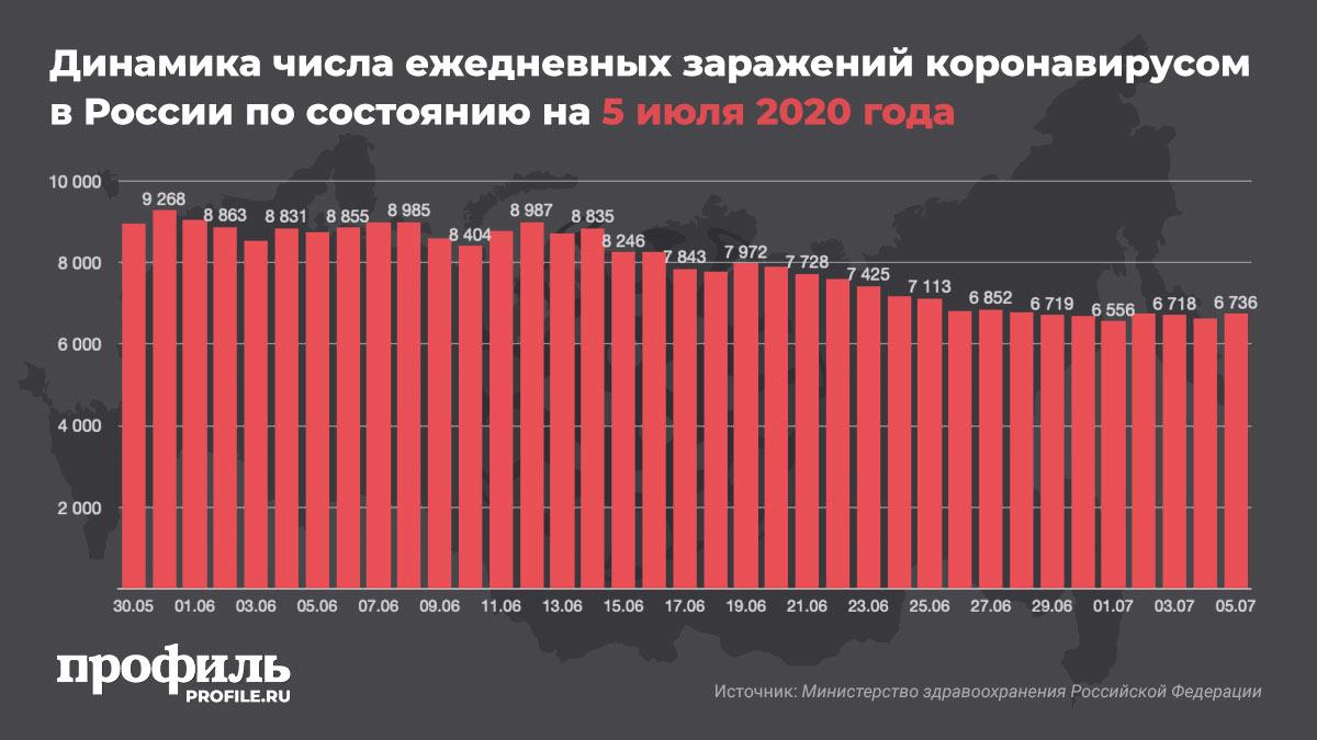 Динамика числа ежедневных заражений коронавирусом в России по состоянию на 5 июля 2020 года