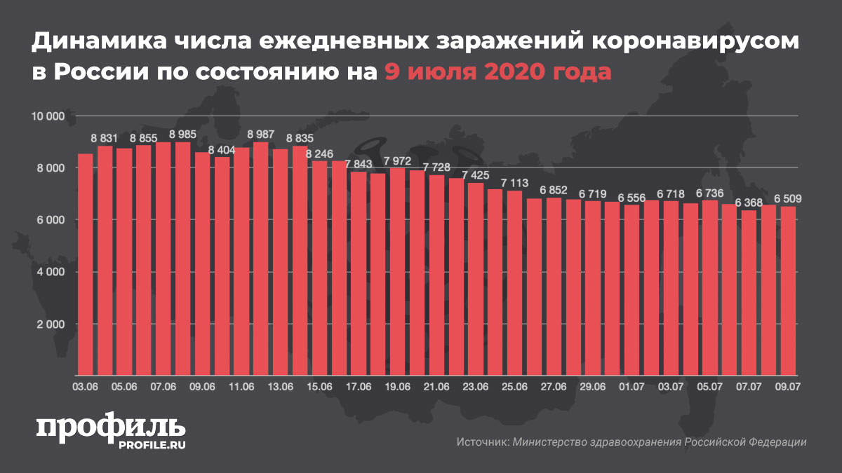 Динамика числа ежедневных заражений коронавирусом в России по состоянию на 9 июля 2020 года